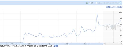 Google Insightsで「Amazonせどり」の検索件数の推移