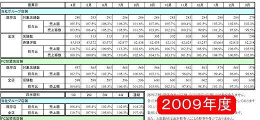 ブックオフ 売上状況 2009年