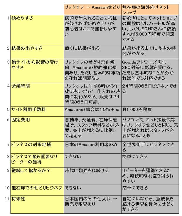 ブックオフAmazonせどりと無在庫の海外向けネットショップとの比較表