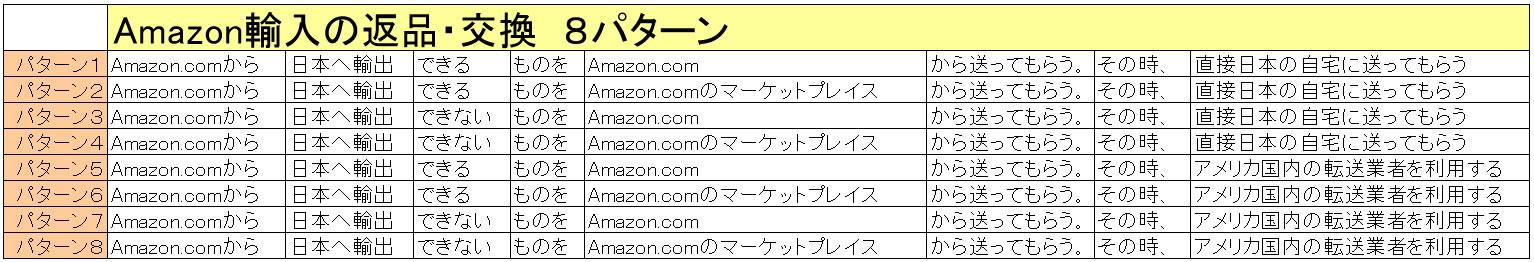 Amazon輸入の返品・交換は事実上できない