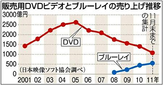 DVDの売上推移