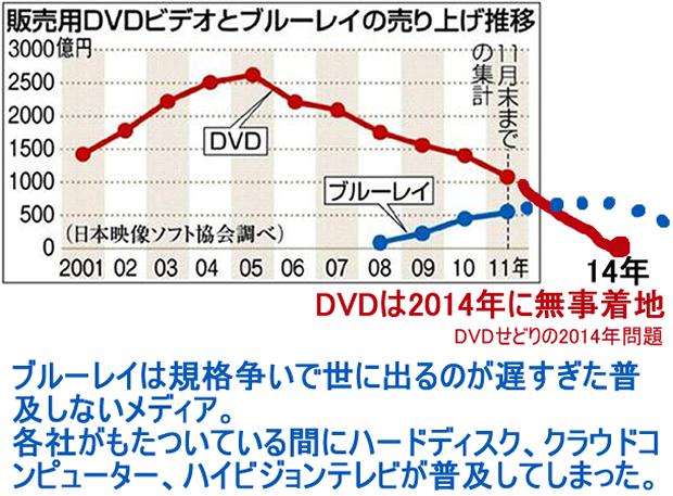 DVDの売上推移2