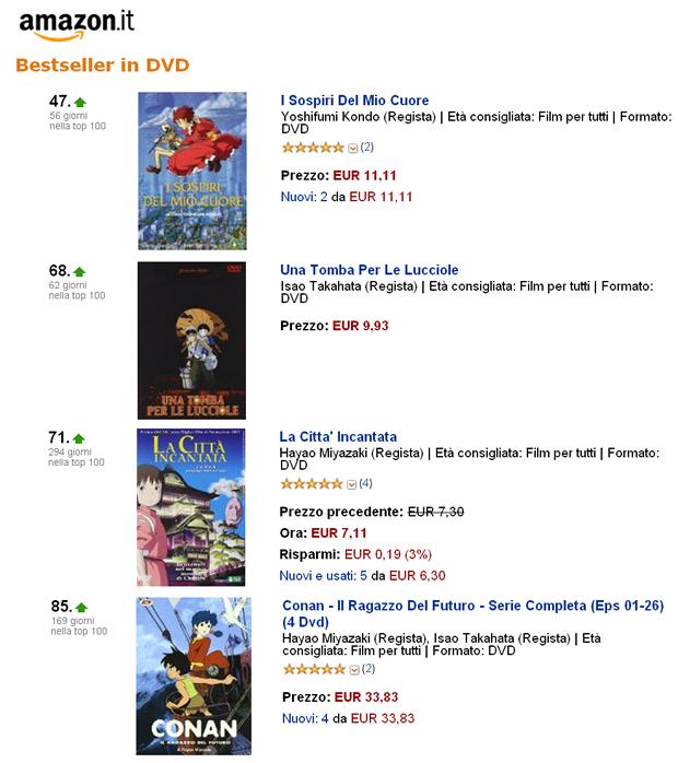 イタリアAmazonで「宮崎アニメ」もバカ売れ!