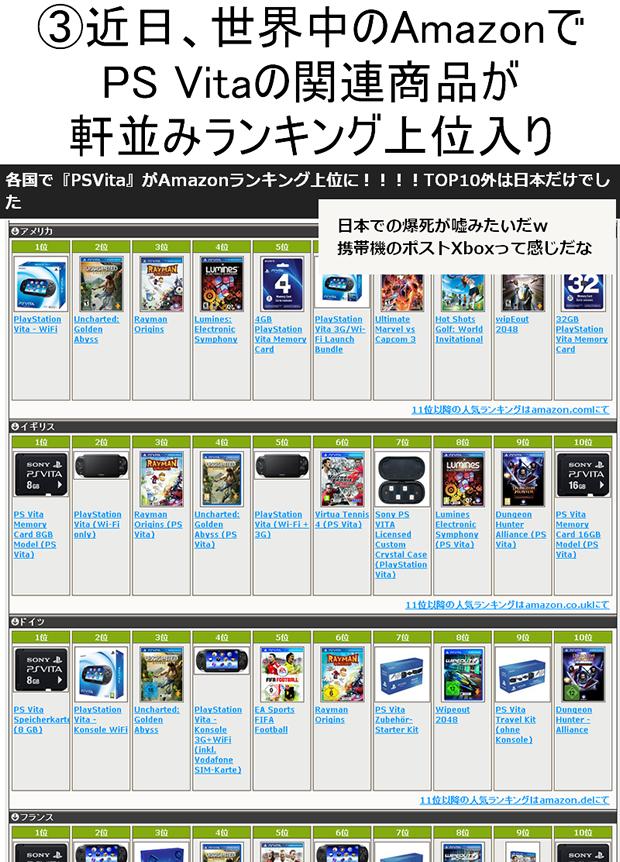 世界中のAmazonでPS Vitaの関連商品が軒並みラインキング上位入り