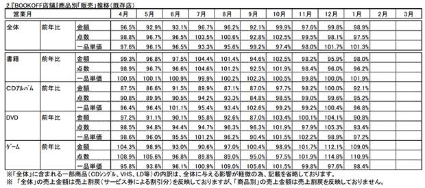 ブックオフ店舗売上速報4