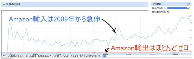Amazon輸出とAmazon輸入の検索件数推移グラフ