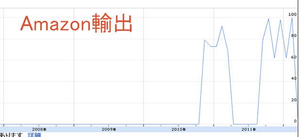 Amazon輸出の検索件数のグラフ