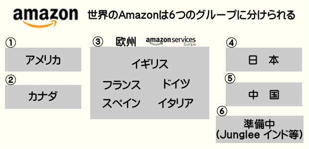 世界のAmazonは6つのグループに分けられる
