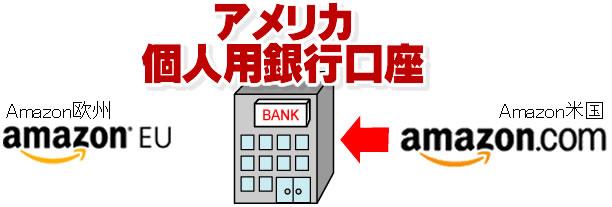 米国の個人用銀行口座1