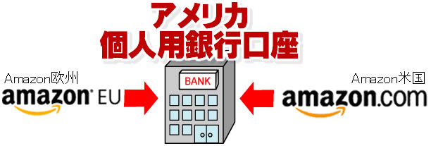 米国の個人用銀行口座3