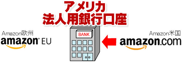 米国の法人用銀行口座1