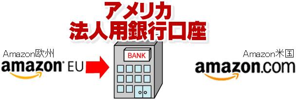 米国の法人用銀行口座2