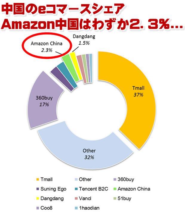 Amazon中国のシェアはわずか2.3%