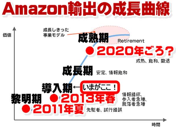 Amazon輸出の成長曲線