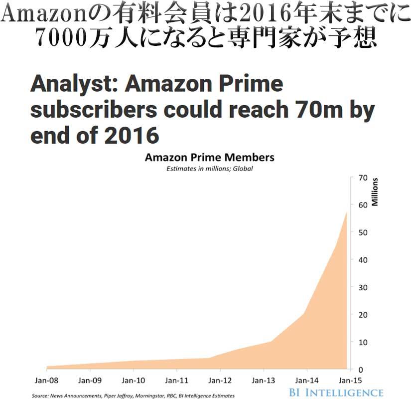 Amazonの有料会員は2016年末までに7000万人になると専門家が予想(2016年)