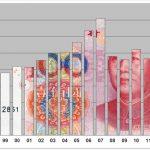 中国輸出の落とし穴 中国のGDPがねつ造だとなぜ分かるのか?