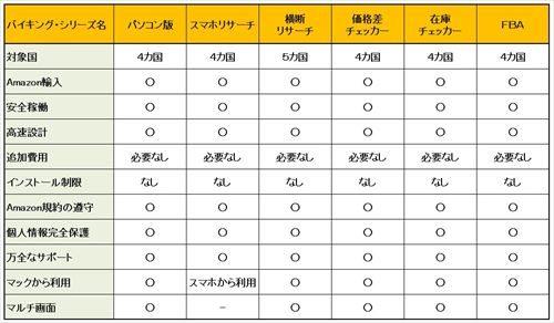 バイキング・シリーズ 各機能比較表