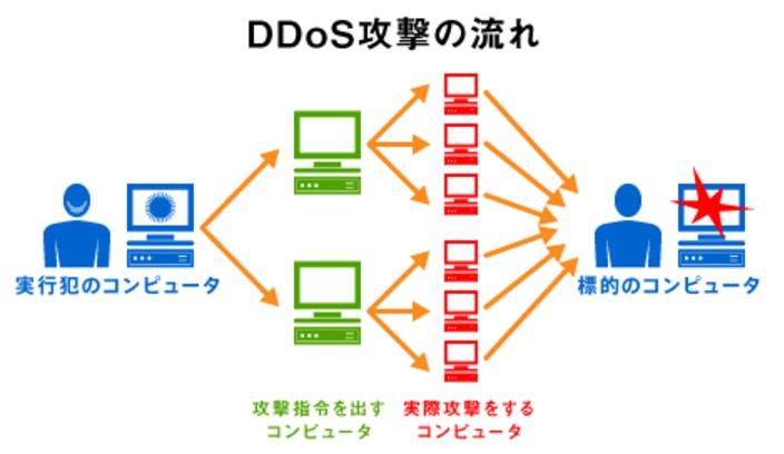 DoS攻撃(ドスこうげき)(英:Denial of Service attack)は、コンピューティングにおいてサーバなどのコンピュータやネットワークリソース(資源)がサービスを提供できない状態にする意図的な行為をいう。サービス妨害攻撃と訳される。