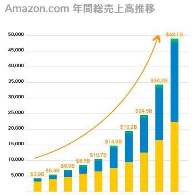 急拡大を続けるAmazonの事業売上