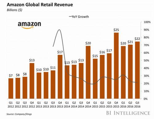 AmazonFBA利用者35%以上増 Amazon米国 日本人セラー40%以上増