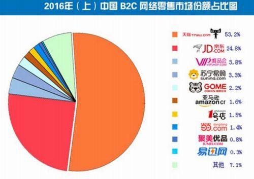 中国国内でのAmazonのシェアは「1.6%」しかありません。